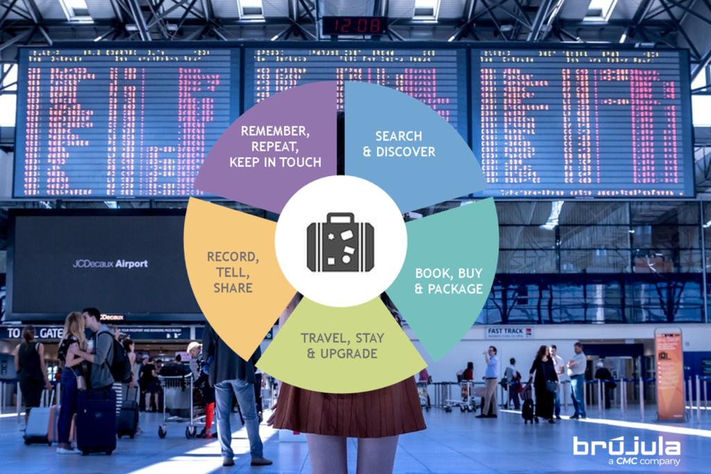 El ciclo de vida del cliente en el sector turístico by Brújula